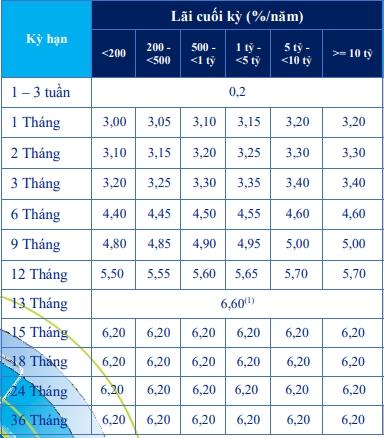 Lãi suất ngân hàng ACB cập nhật mới nhất tháng 4/2021 - Ảnh 1.