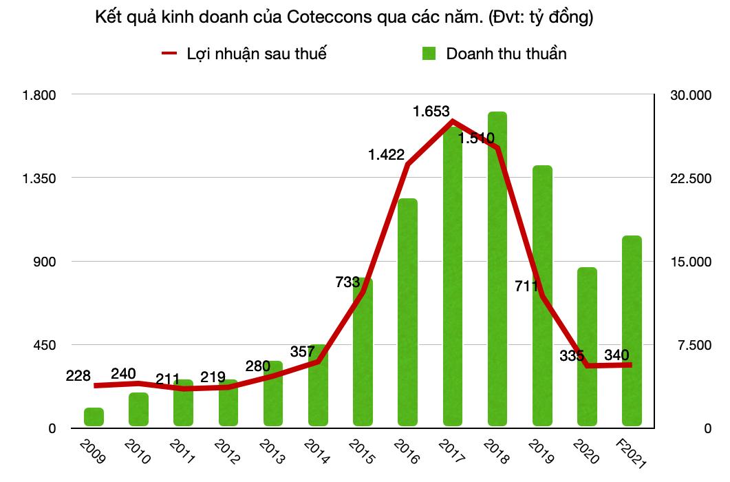 Coteccons đặt mục tiêu tăng trưởng trở lại, muốn huy động tối đa 500 tỷ đồng trái phiếu - Ảnh 1.