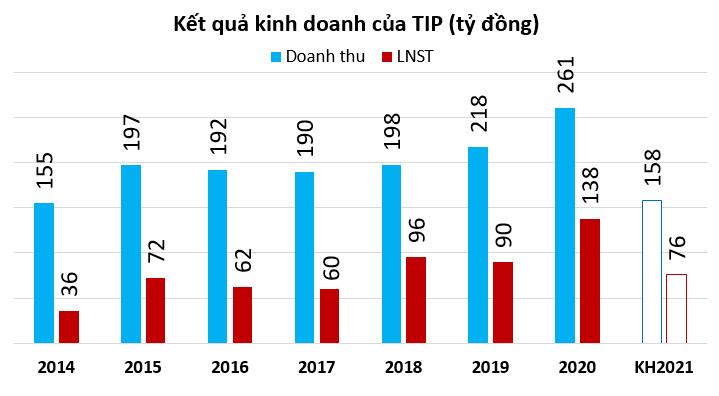 KCN Tín Nghĩa không còn kinh doanh bất động sản, định tăng vốn lên 1.000 tỷ đồng - Ảnh 1.