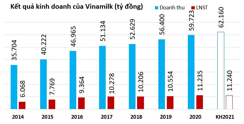 Vinamilk sẽ trả thêm đợt cổ tức vào tháng 6, tỷ lệ 11% tiền mặt - Ảnh 1.
