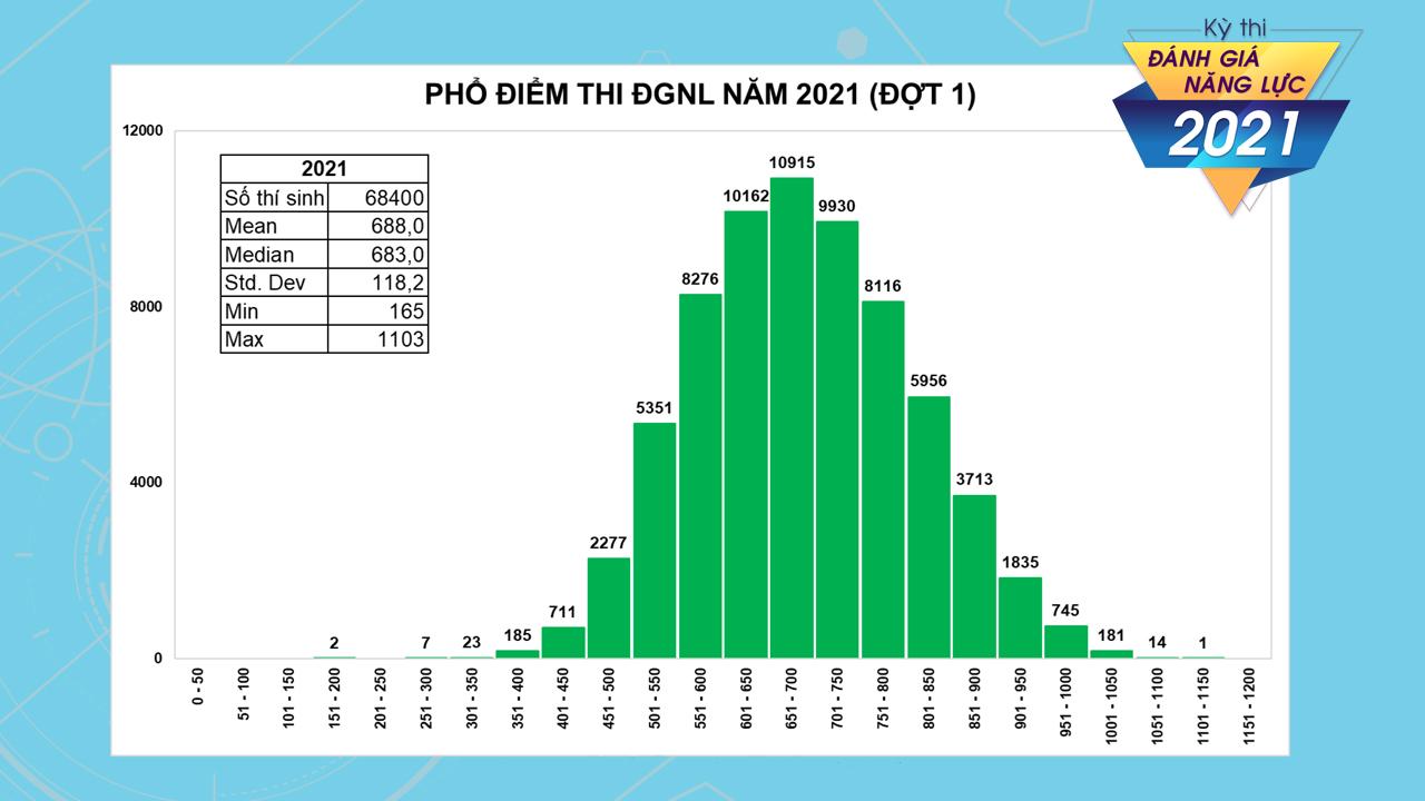 Điểm thi đánh giá năng lực Đại học Quốc gia TP HCM: Hơn 2.700 thí sinh đạt trên 900 điểm  - Ảnh 1.