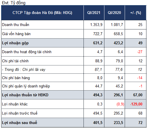 Lợi nhuận quý I/2021 Hà Đô tăng 72% - Ảnh 1.