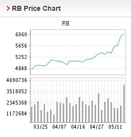 Giá thép xây dựng hôm nay 12/5: Thép thanh tiếp tục tăng cao - Ảnh 2.