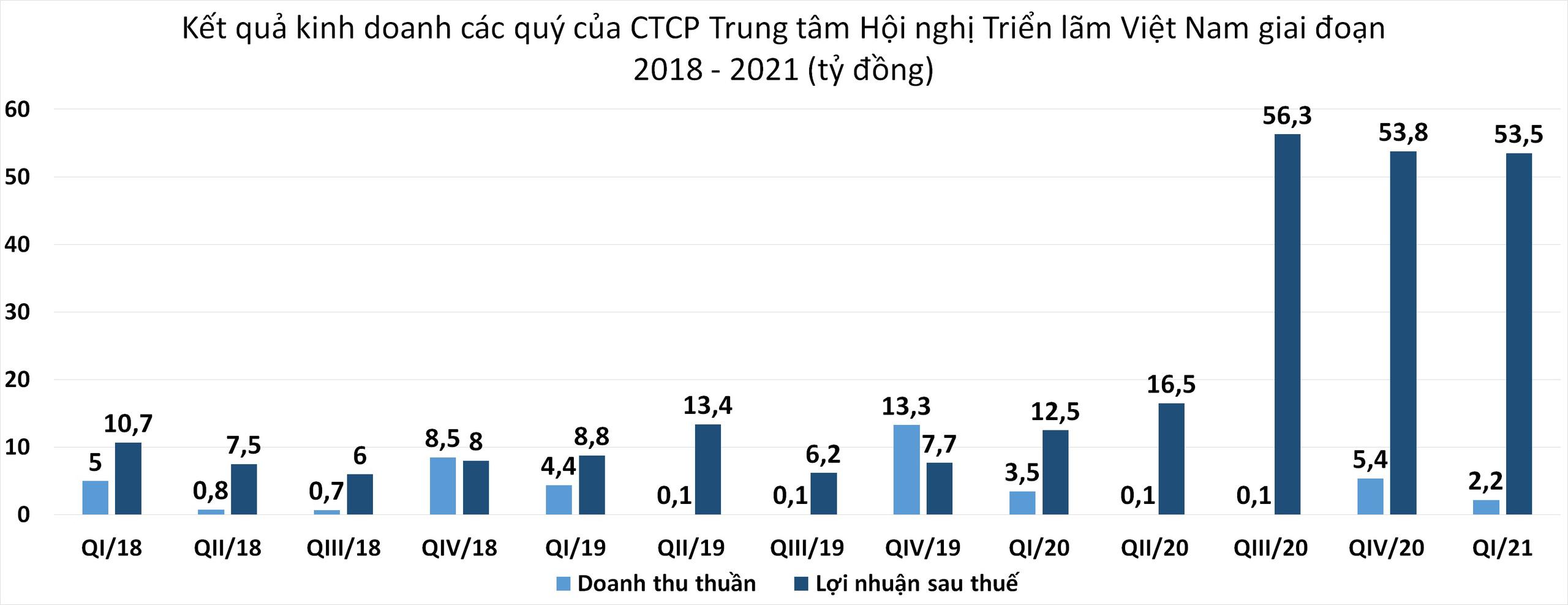 Lợi nhuận quý I/2021 của CTCP Trung tâm Hội chợ Triển lãm Việt Nam tăng 327% nhờ doanh thu tài chính - Ảnh 1.