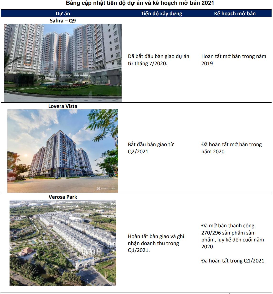 BSC ước tính doanh số mở bán của Khang Điền vượt 7.000 tỷ trong hai năm, còn 440 ha quỹ đất chờ 'mở khóa' - Ảnh 2.