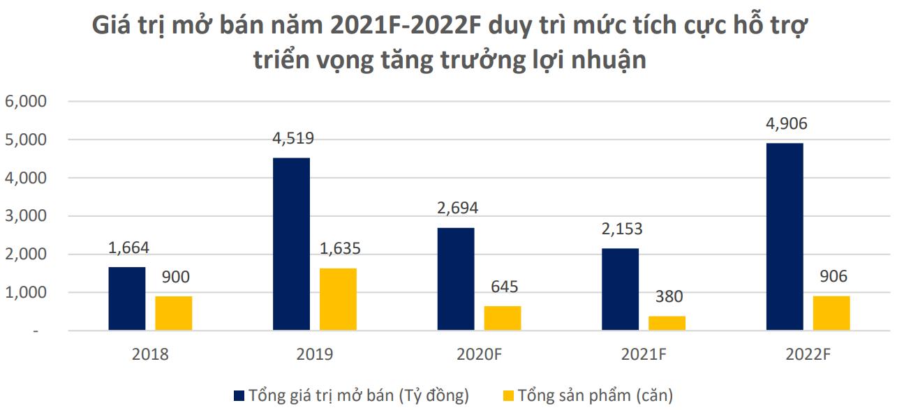 BSC ước tính doanh số mở bán của Khang Điền vượt 7.000 tỷ trong hai năm, còn 440 ha quỹ đất chờ 'mở khóa' - Ảnh 1.