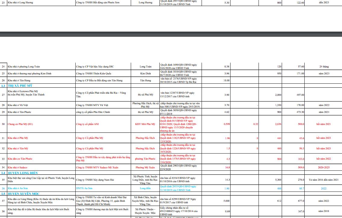 54 dự án với gần 20.000 căn hộ đang triển khai tại Bà Rịa - Vũng Tàu - Ảnh 2.