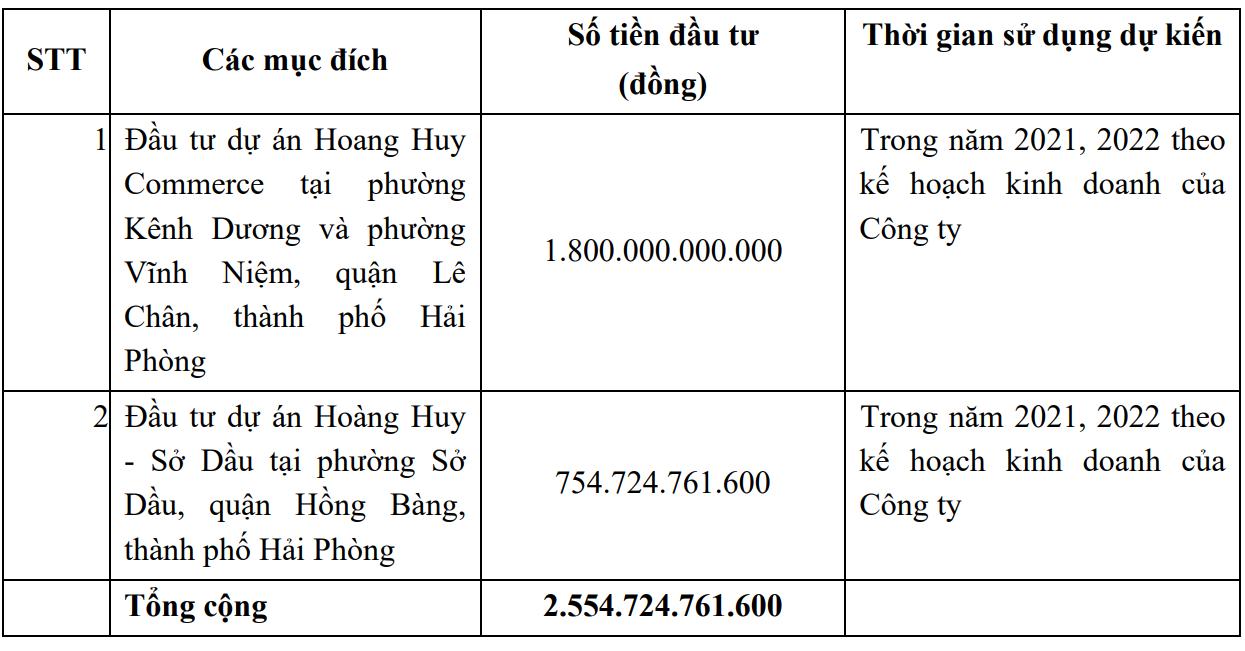 [Live] ĐHĐCĐ Hoàng Huy: Đồng loạt triển khai các dự án lớn sắp tới, kế hoạch lãi nghìn tỷ, nâng cổ tức gấp đôi - Ảnh 3.
