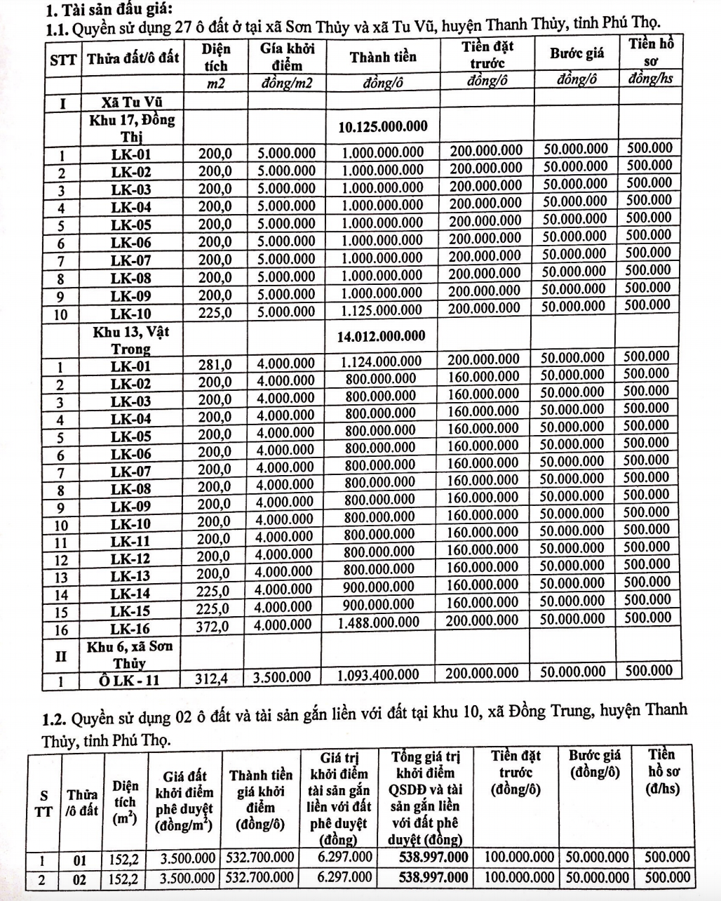 Phú Thọ sắp đấu giá quyền sử dụng 29 ô đất tại huyện Thanh Thủy, giá khởi điểm từ 3,5 triệu đồng/m2 - Ảnh 1.