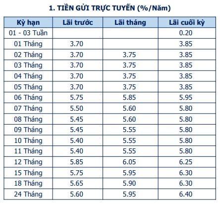 Lãi suất tiết kiệm Ngân hàng Bản Việt  cao nhất là 6,7%/năm trong tháng 5/2021 - Ảnh 2.