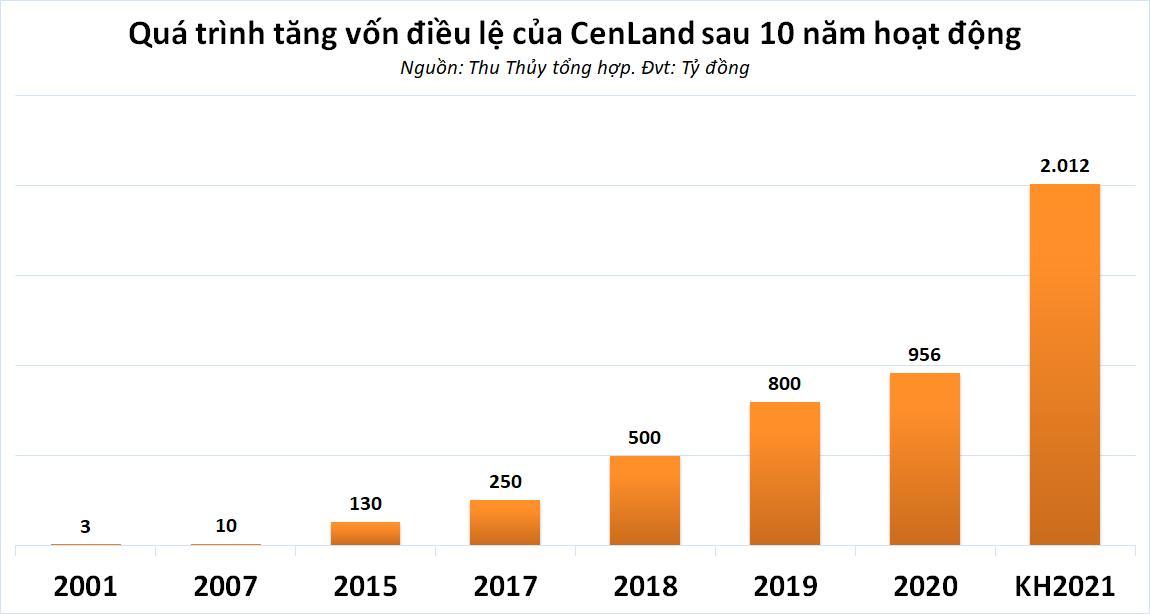 Cenland tăng vốn lên hơn 2.000 tỷ đồng, cơn khát vốn sắp được giải tỏa? - Ảnh 2.