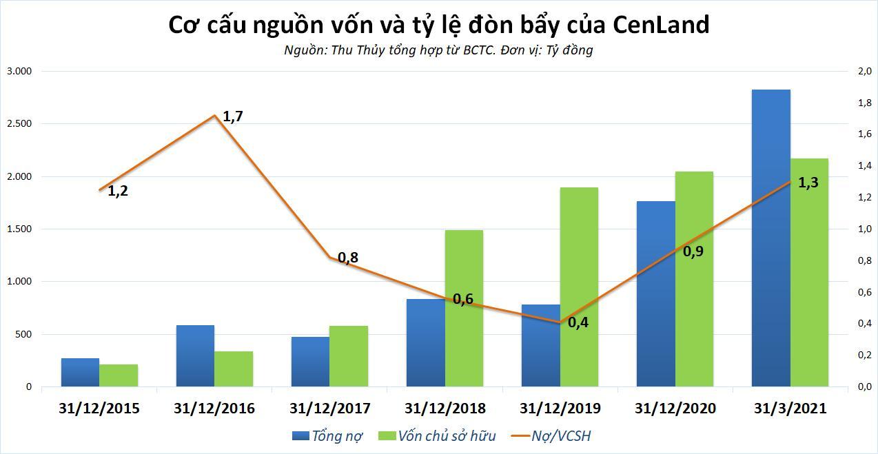 Cenland tăng vốn lên hơn 2.000 tỷ đồng, cơn khát vốn sắp được giải tỏa? - Ảnh 6.
