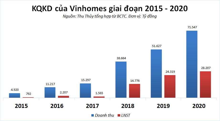 Vì đâu Vinhomes dự kiến lãi gấp 8 lần công ty mẹ? - Ảnh 2.