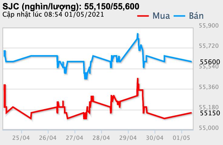 Giá vàng hôm nay 2/5: SJC biến động nhẹ trong tuần qua - Ảnh 1.