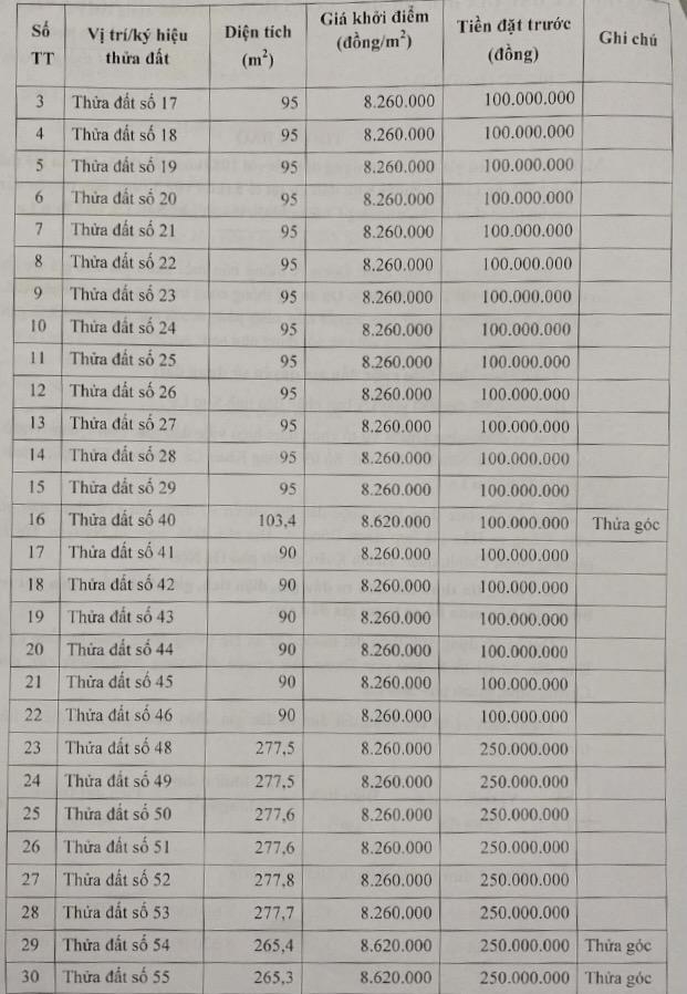 Sơn La: Sắp đấu giá 108 thửa đất, giá khởi điểm từ 6,7 triệu đồng/m2 - Ảnh 2.