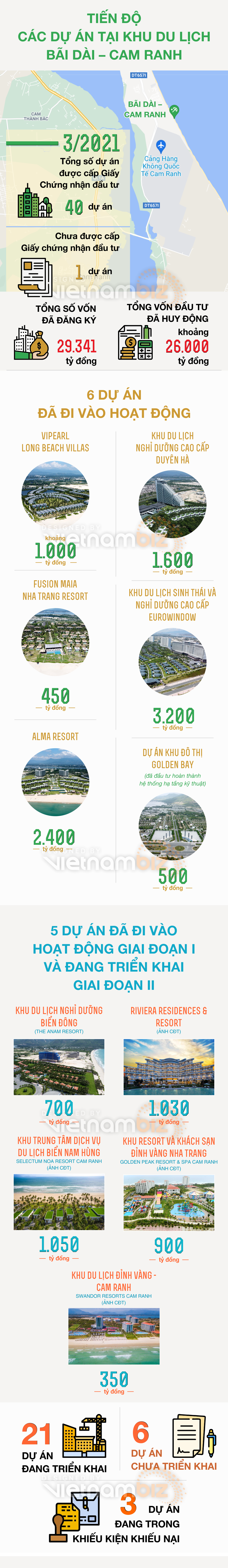 [Infographic] Đại công trường Bãi Dài với 40 dự án hơn 30.000 tỷ đồng - Ảnh 1.