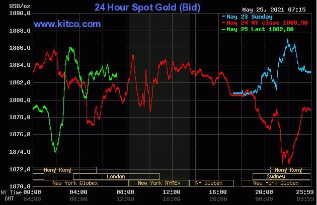 Dự báo giá vàng 26/5: Nhiều khả năng tiếp tục suy giảm? - Ảnh 2.