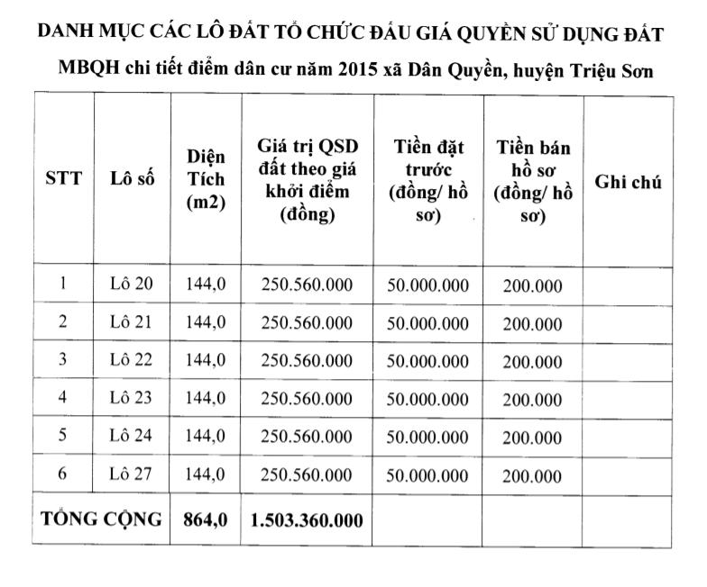 Thanh Hóa sắp đấu giá 6 lô đất tại Triệu Sơn, khởi điểm từ 450 nghìn đồng/m2 - Ảnh 1.