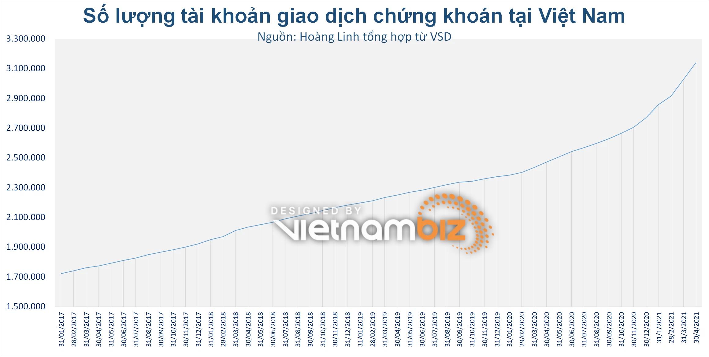 Chứng khoán Việt Nam đang thời đỉnh cao với những kỷ lục chưa bao giờ có - Ảnh 1.