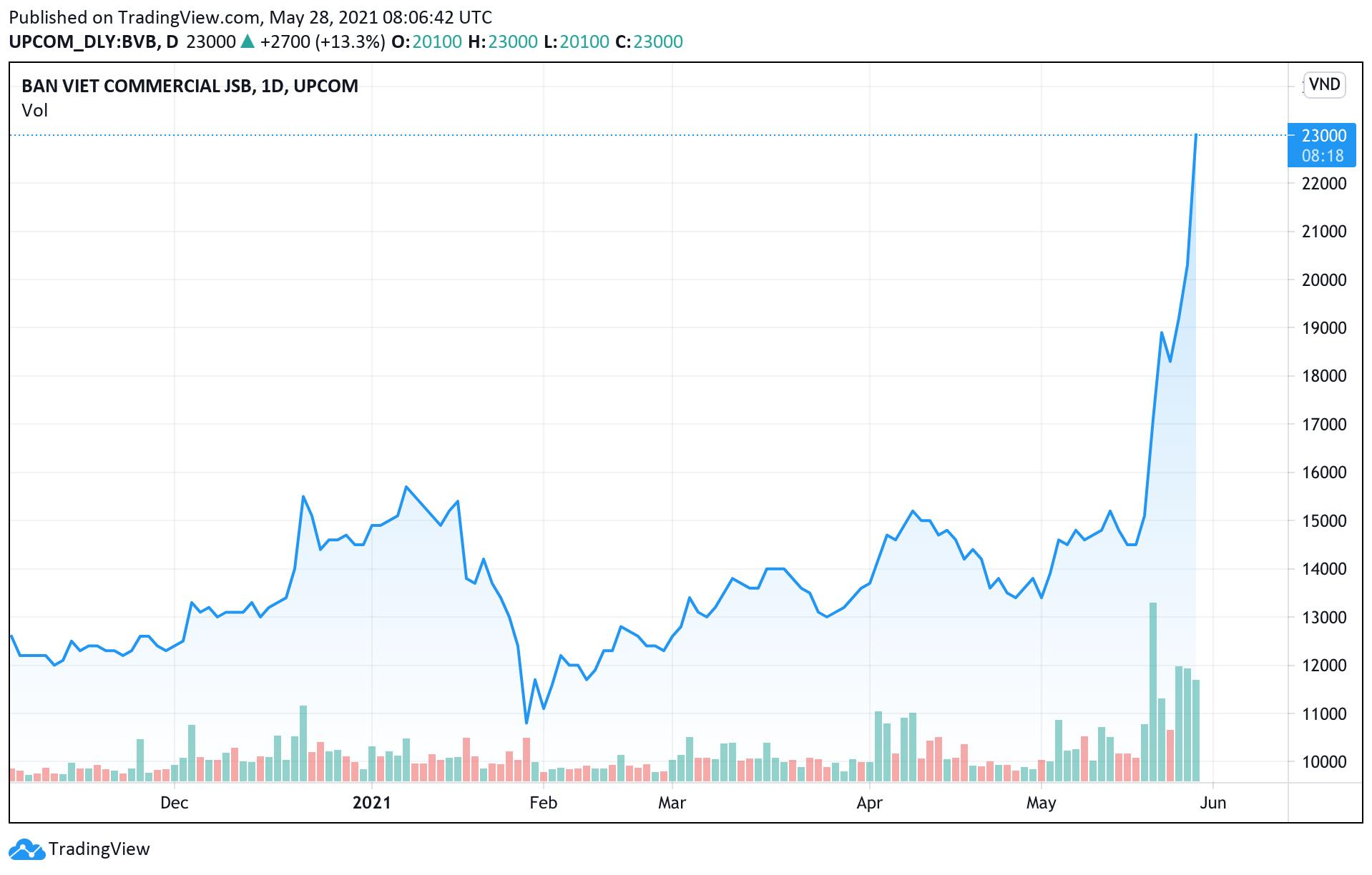 Cổ phiếu BVB dậy sóng, điều gì đang xảy ra tại Ngân hàng Bản Việt? - Ảnh 2.