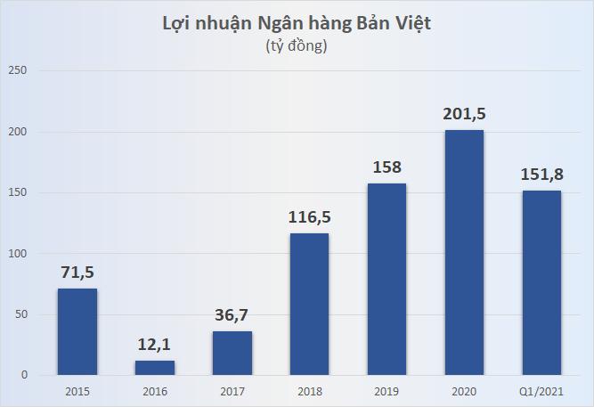 Cổ phiếu BVB dậy sóng, điều gì đang diễn tại Ngân hàng Bản Việt - Ảnh 2.