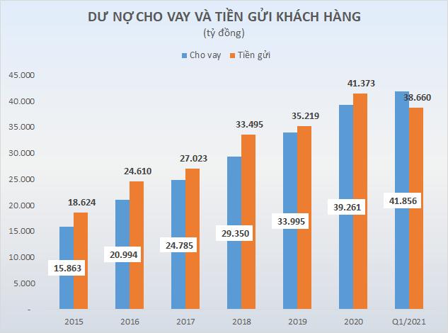 Cổ phiếu BVB dậy sóng, điều gì đang diễn tại Ngân hàng Bản Việt - Ảnh 3.