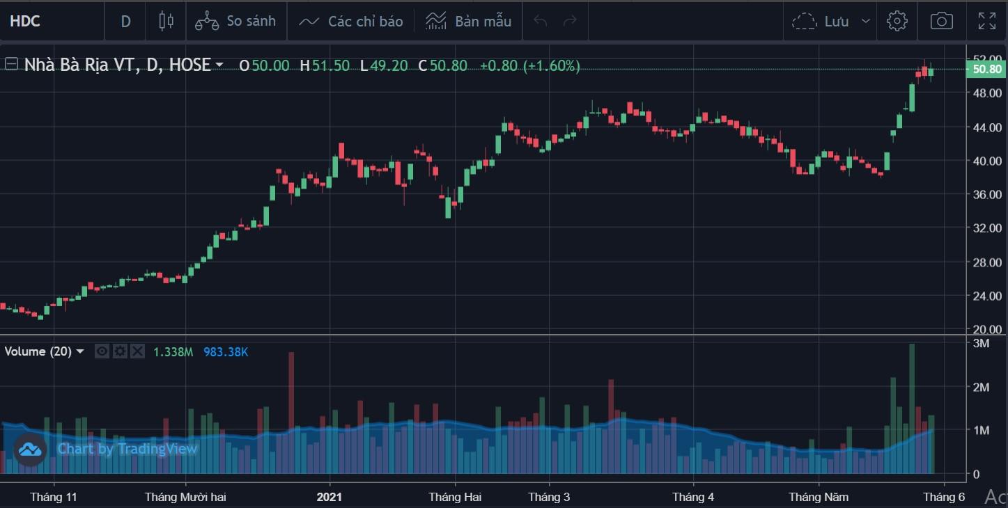 Cổ đông lớn tiếp tục chốt lời cổ phiếu HDC khi giá leo đỉnh lịch sử - Ảnh 1.