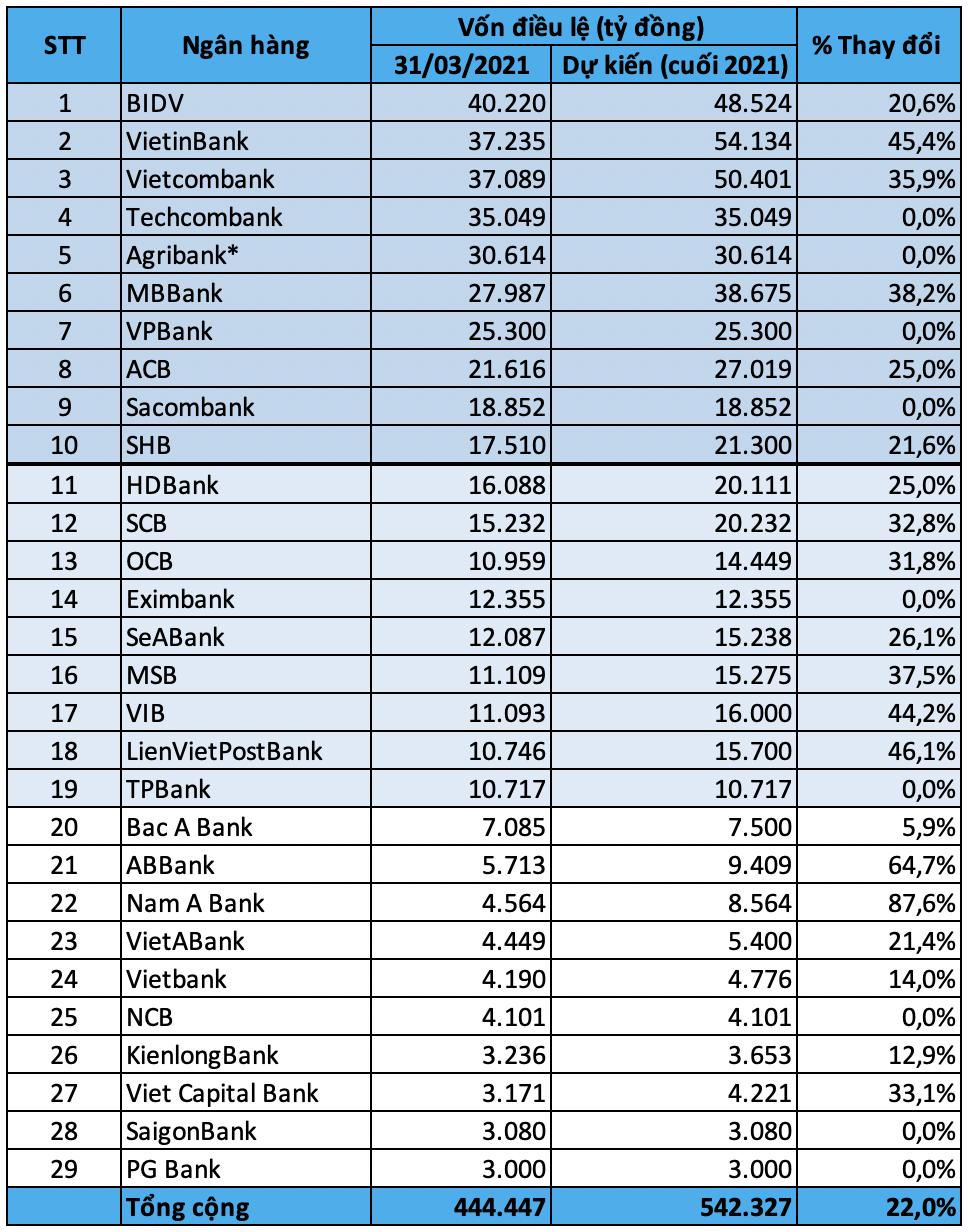 Top 10 ngân hàng có vốn điều lệ lớn nhất cuối quý I/2021 - Ảnh 3.