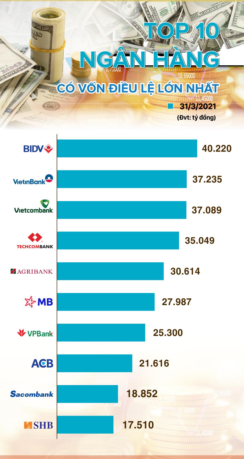 Top 10 ngân hàng có vốn điều lệ lớn nhất tính đến hết tháng 3/2021 - Ảnh 1.