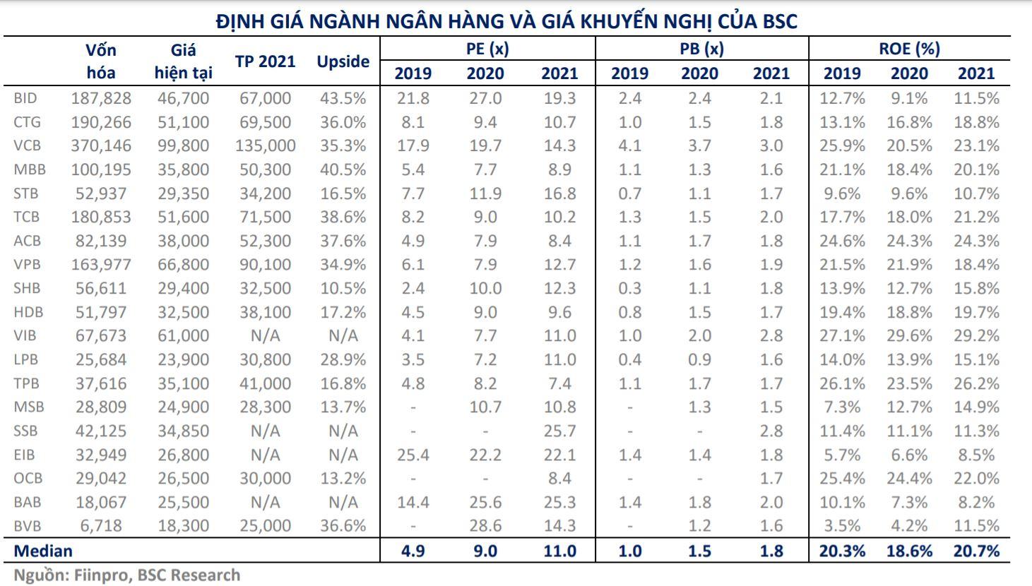 Cổ phiếu ngân hàng được định giá lại giữa cơn sóng tăng giá: Cao nhất 135.000 đồng/cp, nhiều mã mục tiêu trên 60.000 đồng/cp - Ảnh 1.