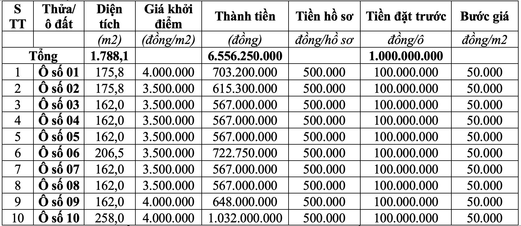 Đấu giá hơn 1.700 m2 đất tại huyện Lâm Thao, tỉnh Phú Thọ, giá khởi điểm từ 3,5 triệu đồng/m2 - Ảnh 1.