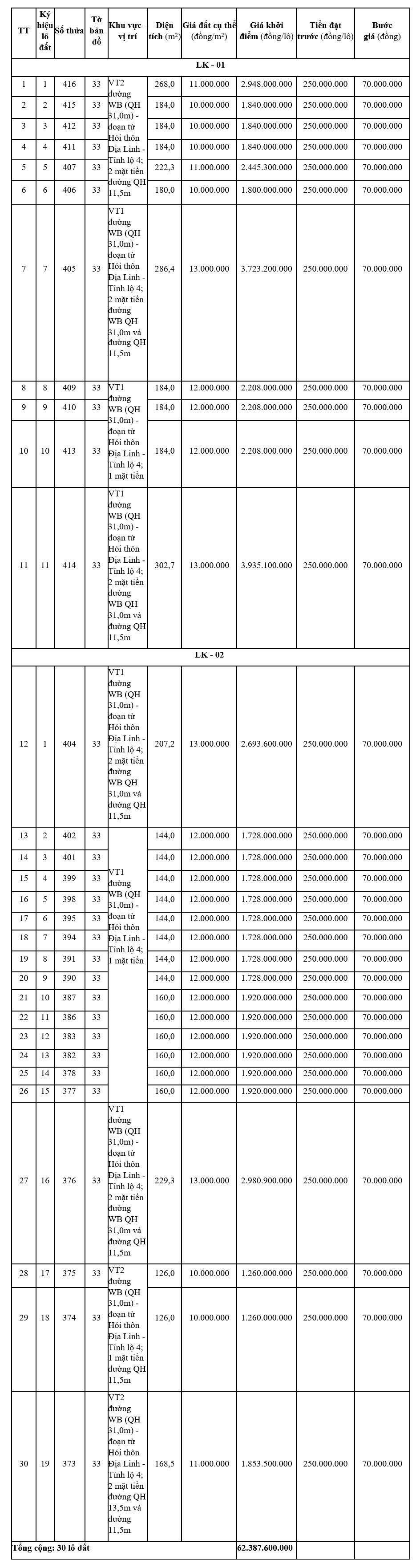 Đấu giá 30 lô đất tại Hương Trà, Thừa Thiên Huế, khởi điểm từ 10 triệu đồng/m2 - Ảnh 1.