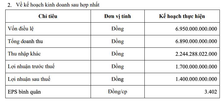 Thaiholdings - Ảnh 1.