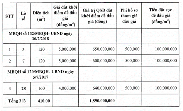 Thanh Hóa sắp đấu giá ba lô đất tại Hoằng Hóa, khởi điểm từ 4 triệu đồng/m2 - Ảnh 1.