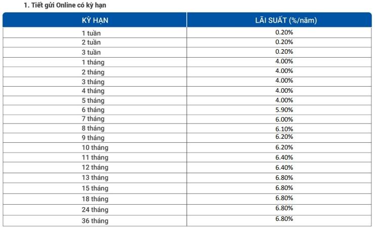 Lãi suất tiết kiệm ngân hàng VietBank cập nhật tháng 5/2021 - Ảnh 2.