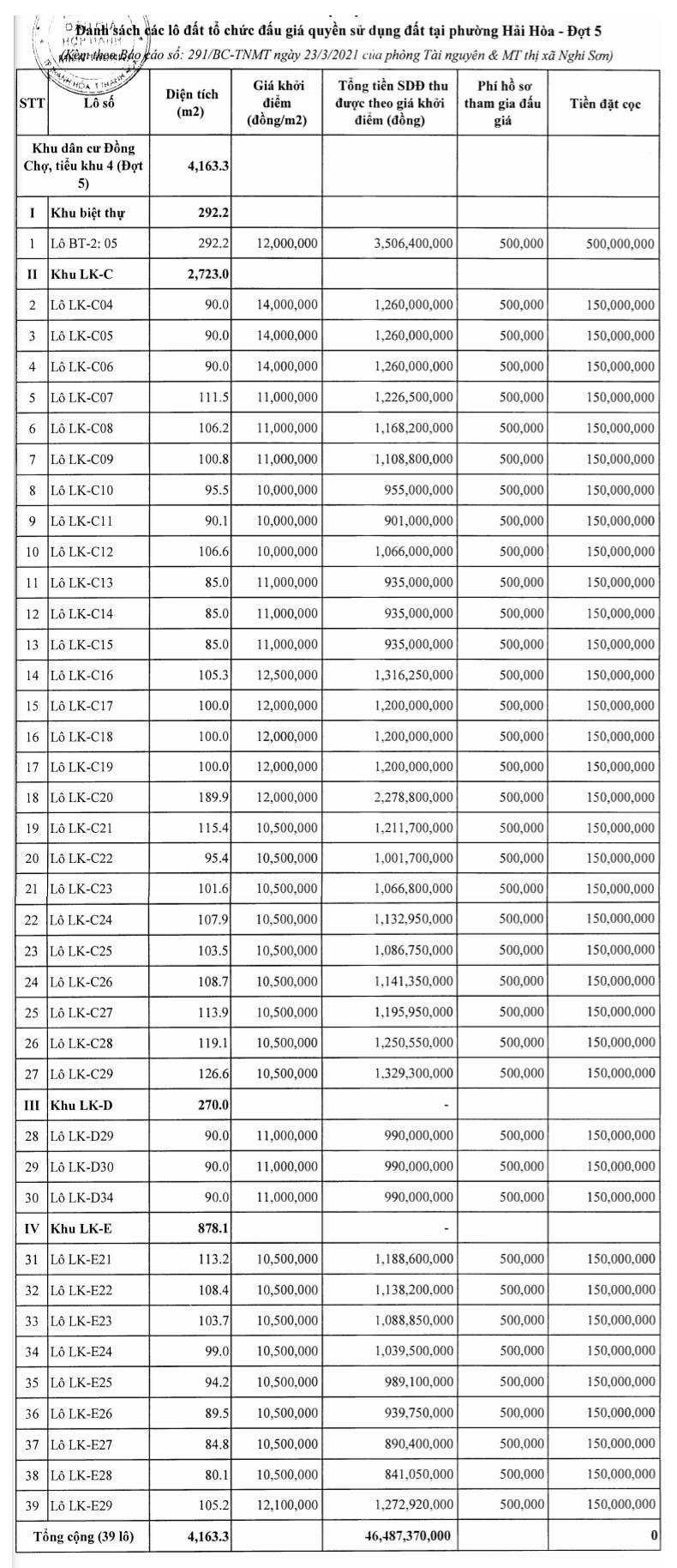 Nghi Sơn, Thanh Hóa sắp đấu giá 39 lô đất, khởi điểm 10,5 triệu đồng/m2 - Ảnh 1.