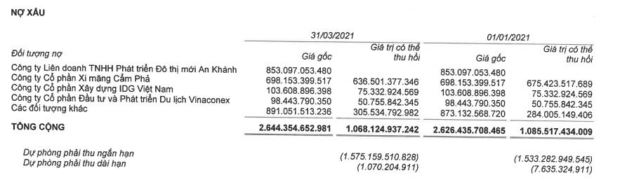 Vinaconex lãi đột biến quý I nhờ thoái vốn công ty con - Ảnh 5.