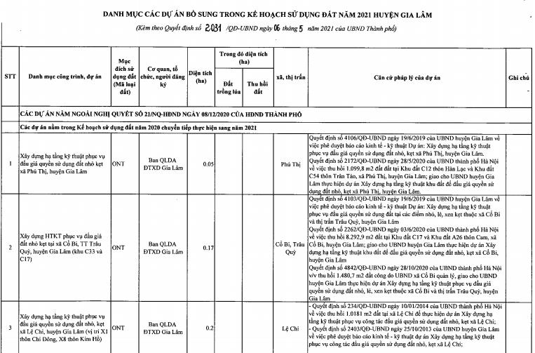 Huyện Gia Lâm bổ sung thêm 9 dự án vào kế hoạch sử dụng đất năm 2021 - Ảnh 1.