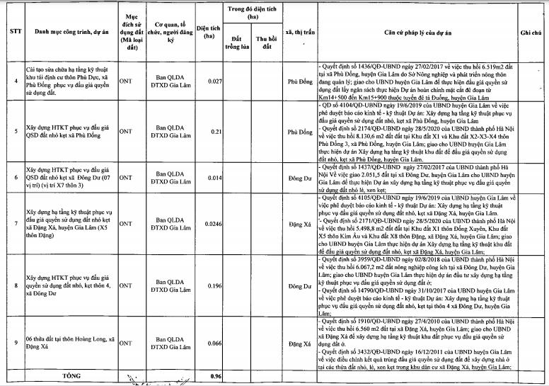 Huyện Gia Lâm bổ sung thêm 9 dự án vào kế hoạch sử dụng đất năm 2021 - Ảnh 2.