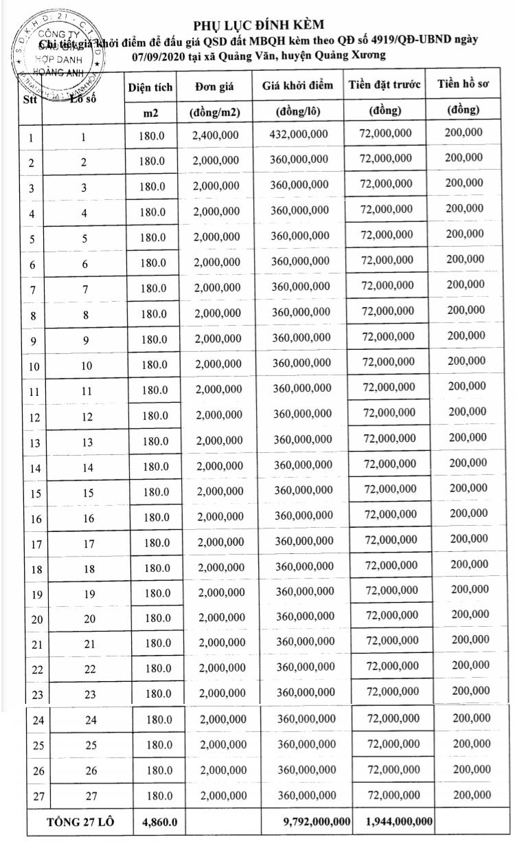 Thanh Hóa sắp đấu giá 27 lô đất tại Quảng Xương, khởi điểm từ 2 triệu đồng/m2 - Ảnh 1.