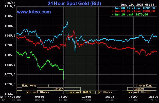 Dự báo giá vàng 11/6: Có thể tiếp tục giảm vì áp lực từ đồng USD mạnh? - Ảnh 2.