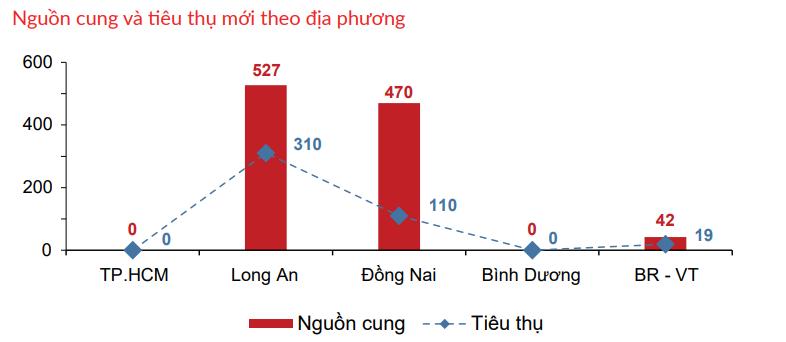 Nhà đầu tư chuyển hướng săn đất nền Long An, Đồng Nai - Ảnh 2.
