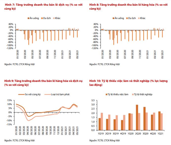 VDSC: Tăng trưởng GDP quý II ước đạt 7,2% dù tăng trưởng sản xuất trong tháng 6 bị kìm hãm bởi làn sóng COVID-19 mới - Ảnh 2.