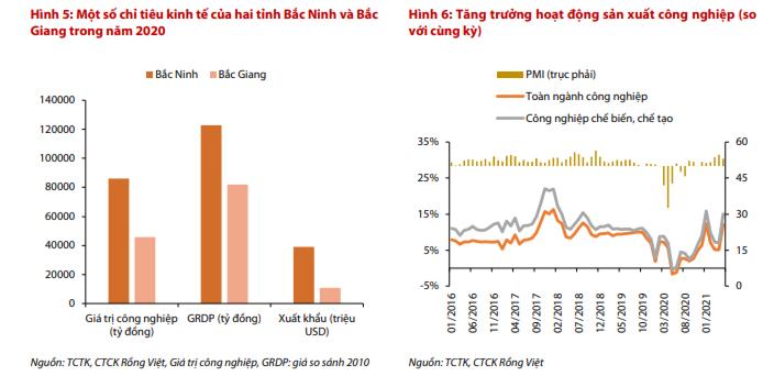 VDSC: Tăng trưởng GDP quý II ước đạt 7,2% dù tăng trưởng sản xuất trong tháng 6 bị kìm hãm bởi làn sóng COVID-19 mới - Ảnh 1.