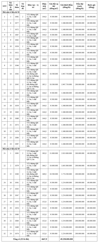 Hương Trà, Thừa Thiên Huế đấu giá 32 lô đấtkhởi điểm từ 9,5 triệu đồng/m2 - Ảnh 1.