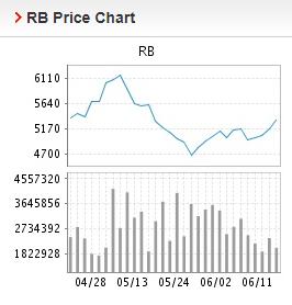 Giá thép xây dựng hôm nay 14/6: Thép thanh tăng mạnh trong giao dịch đầu tuần - Ảnh 2.
