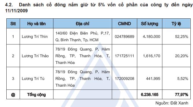 Vốn điều lệ Tập đoàn Đất Xanh gấp 65 lần 10 năm qua, thêm hàng vạn cổ đông đồng hành cùng ông Lương Trí Thìn - Ảnh 3.