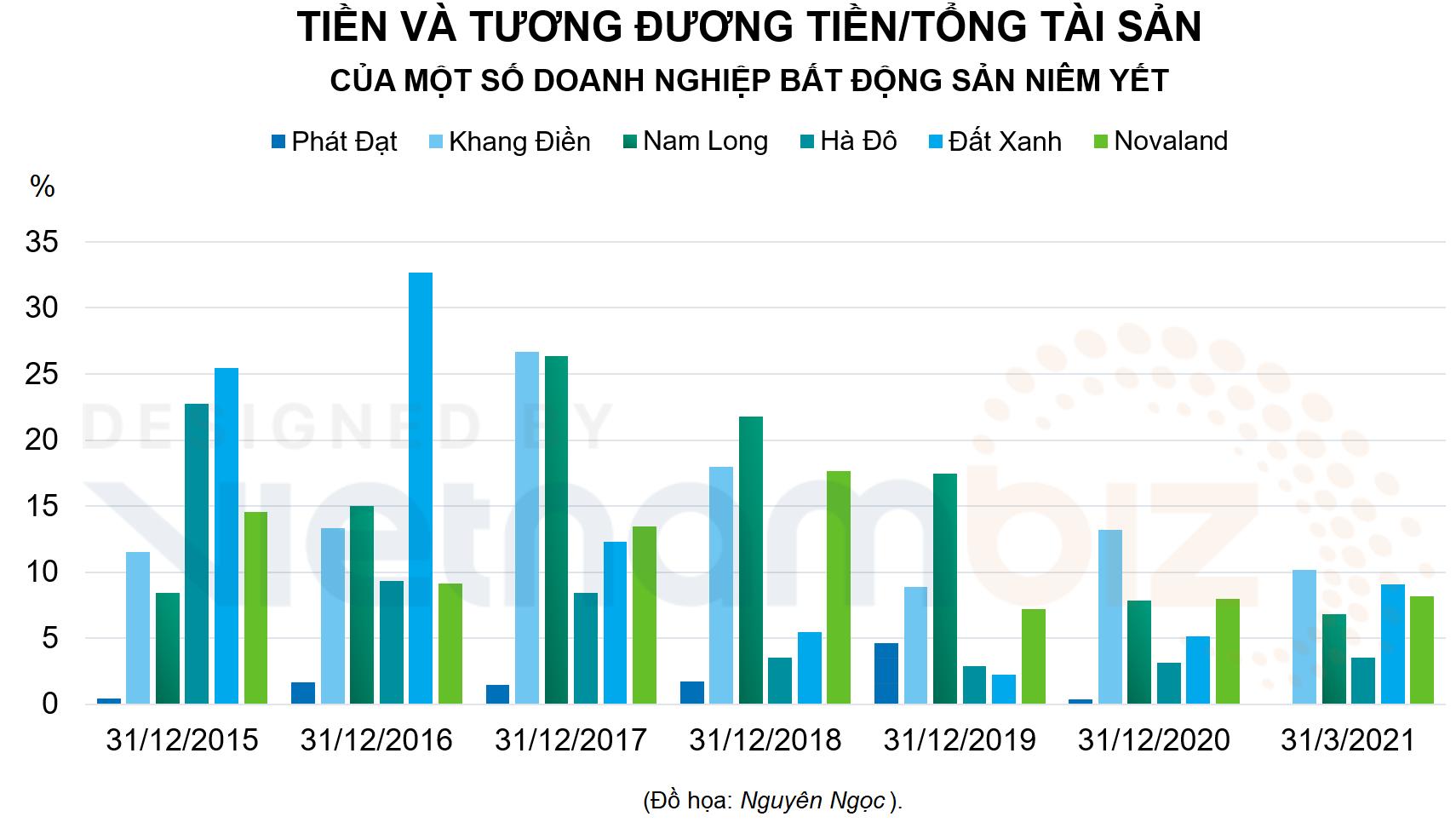Tài sản ông Phan Văn Đạt vượt 1 tỷ USD, Phát Đạt có bao nhiêu tiền mặt? - Ảnh 3.
