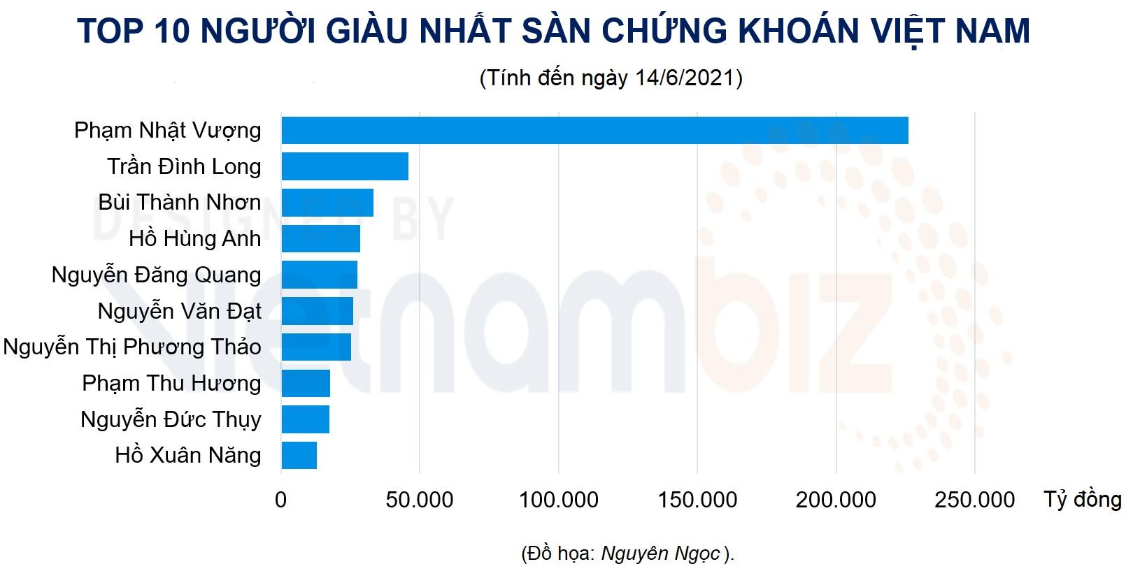 Tài sản ông Phan Văn Đạt vượt 1 tỷ USD, Phát Đạt có bao nhiêu tiền mặt? - Ảnh 2.
