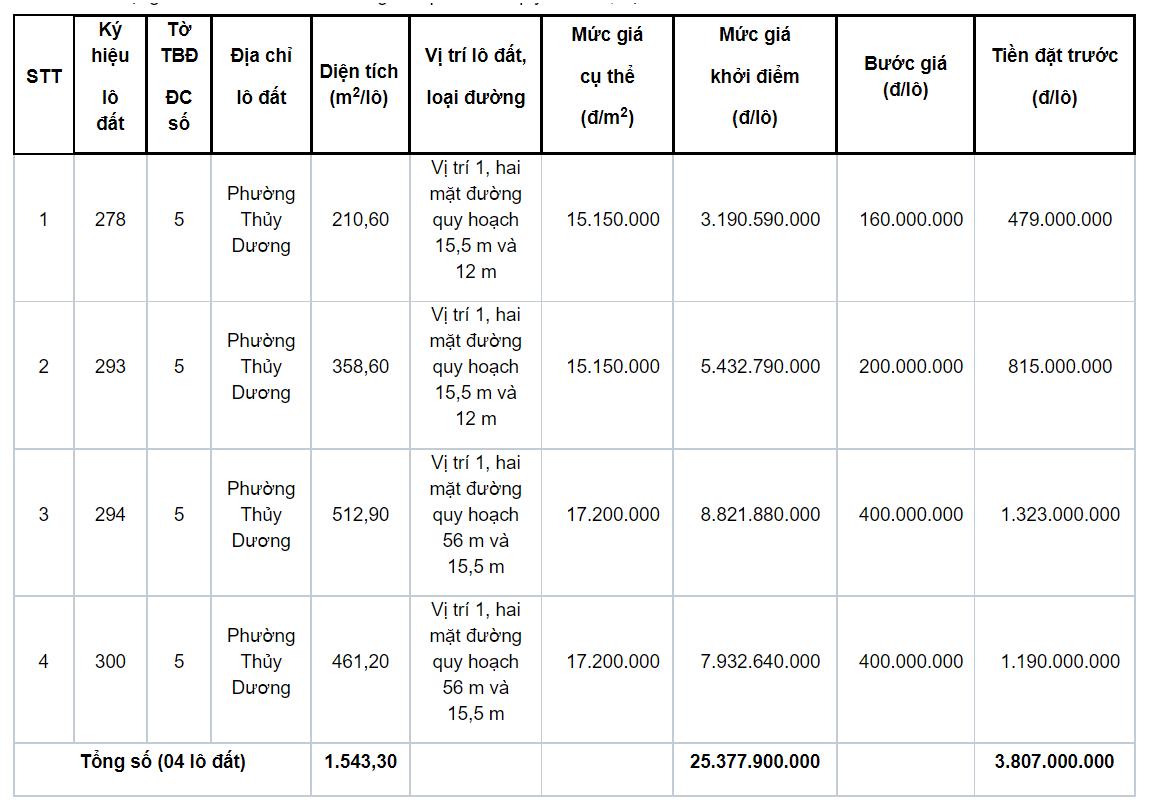 Thừa Thiên Huế đấu giá 4 lô đất tại Hương Thủy, khởi điểm 15,15 triệu đồng/m2 - Ảnh 1.